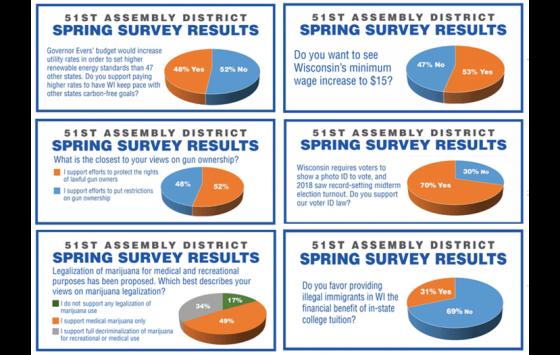 GOP Assembly Rep Todd Novak 2019 Spring Budget Survey Marijuana Reform Results
