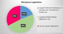 Rep Romaine Quinn (R-Barron) Spring Survey Results