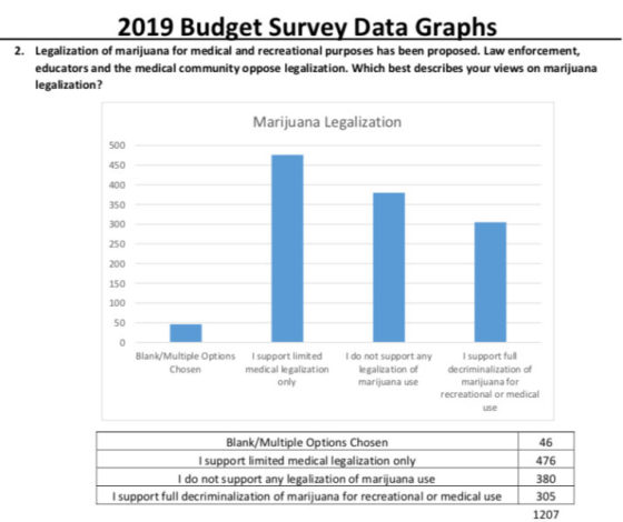 Rep. District 36 Jeffrey Mursau Assembly  2019 Marijuana Survey Results
